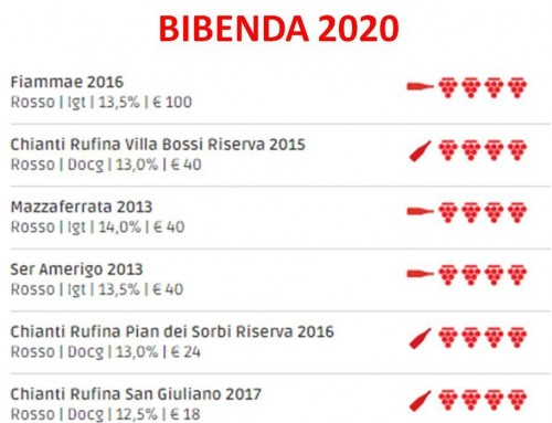 Bibenda 2020 and the Marchesi Gondi – Tenuta Bossi