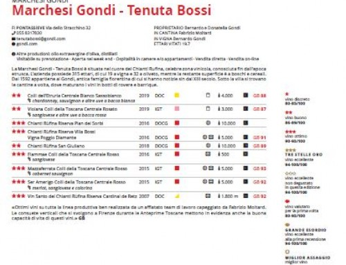 Guida I vini di Veronelli  2021 and the Marchesi Gondi – Tenuta Bos